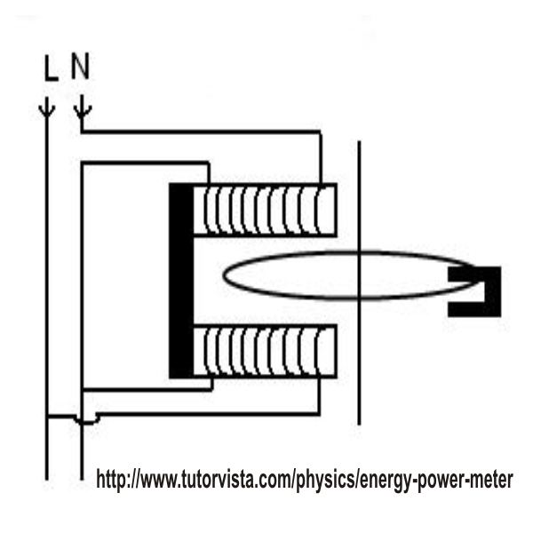 Energy Meter Block Diagram, Image