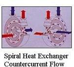 spiral heat exchanger flow paths