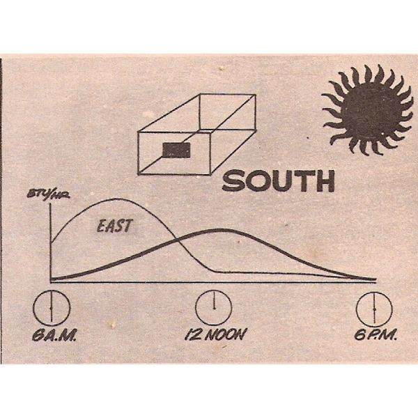Solar Heat Gain from South