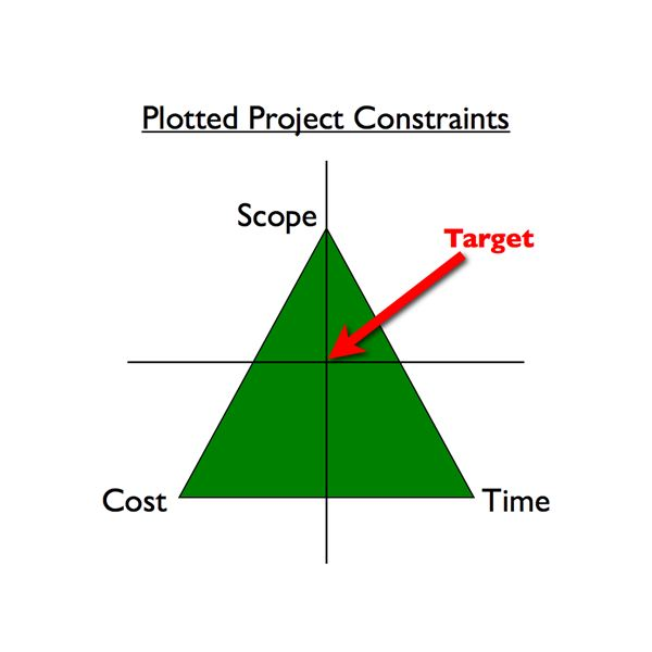 Project management triangle on a grid