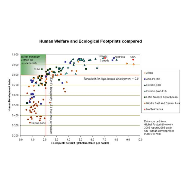 800px-Human welfare and ecological footprint, criteria for sustainability shown