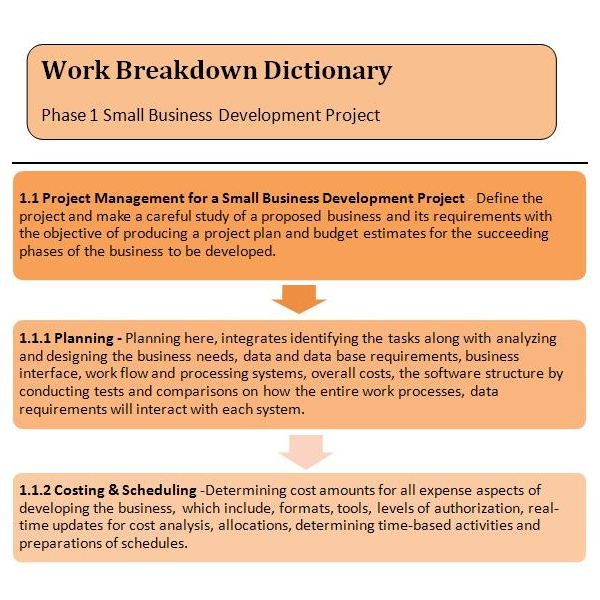 Wbs dictionary example how to create a work breakdown structure sample wbs dictionary for phase 1 small business development accmission