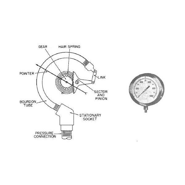 Explain Bourdon Tube Pressure Gauge With Diagram House Wiring