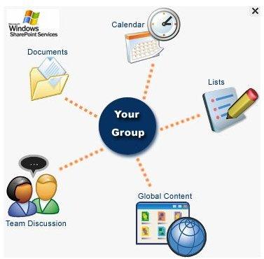 SharePoint Integration