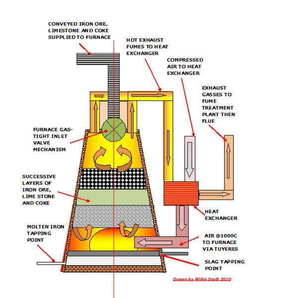 Iron Ore Smelting Process
