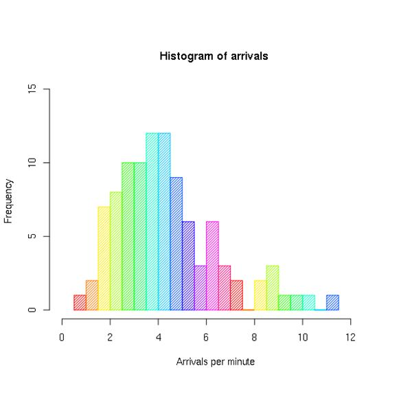 The histogram is an attractive array of data