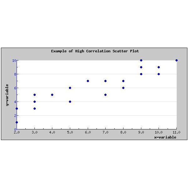 High Correlation Scatter Plot