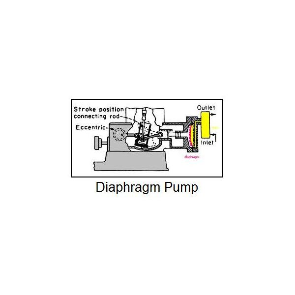 Differences between the centrifugal pump and positive displacement pump a diaphragm pump is shown in the diagram at the right fluid is drawn in when the diaphragm is pulled back and the fluid is forced out when the diapragm is ccuart Choice Image