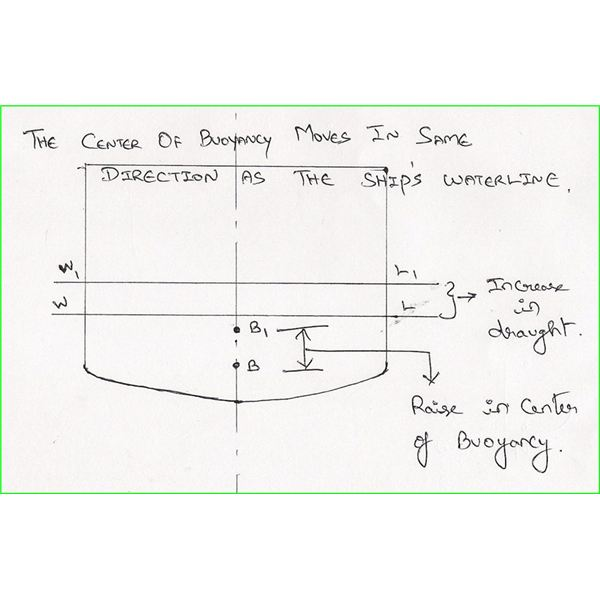 Behavior of Buoyancy