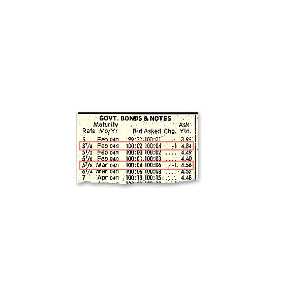Bond Basics: How to Read Bond Tables - Monthly Bond Yield Tables