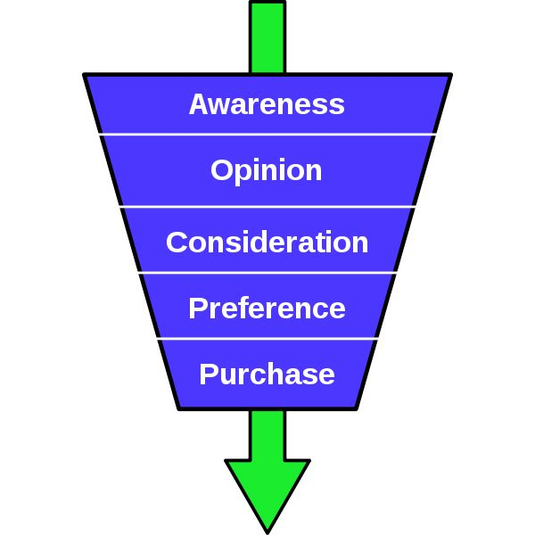 438px-Purchase-funnel-diagram.svg