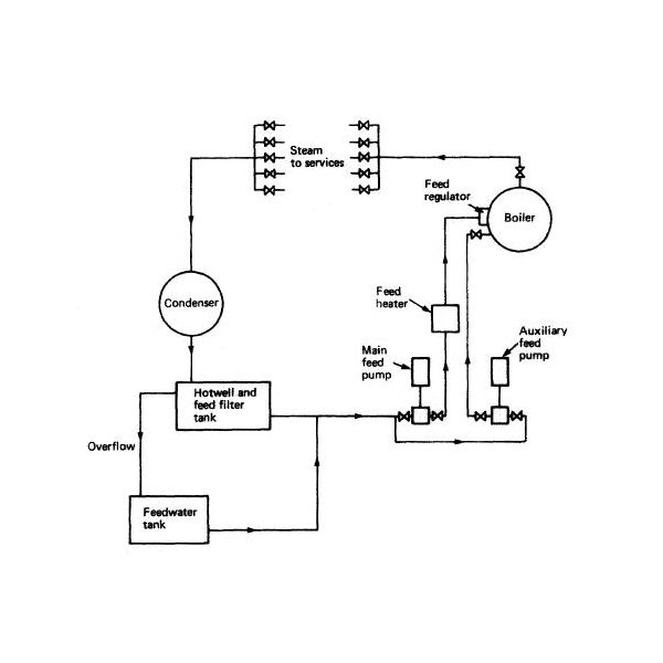 boiler feed water system diagram and explanation