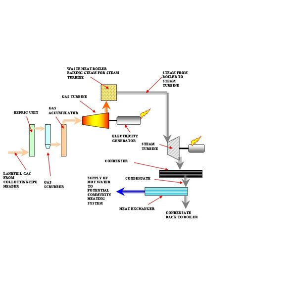 Gas Processing and Power Generation