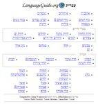 Hebrew Vocabulary Guide