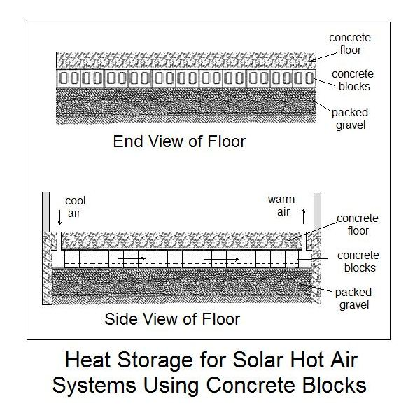 Heat storage for solar hot air systems using concrete blocks for Hot air heating systems