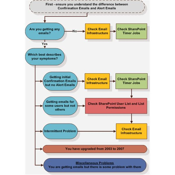 TroubleShootingFlowchart