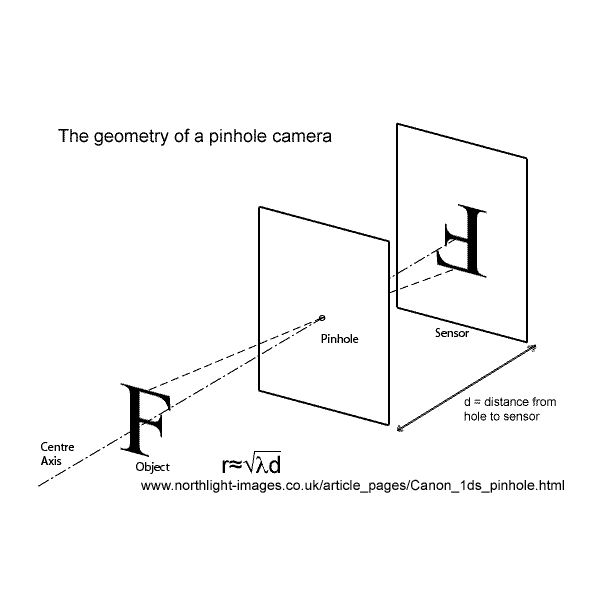Geometry Of A Pinhole Camera And Its Working