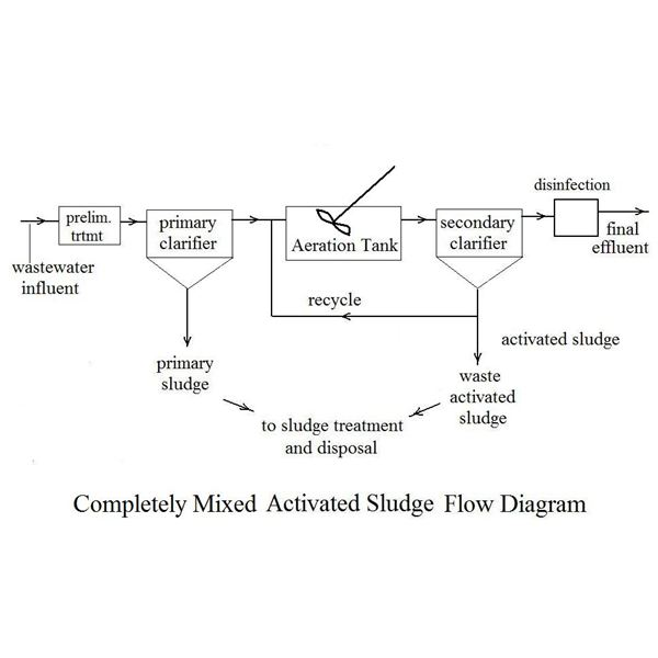 completely mixed activated sludge flow diagram