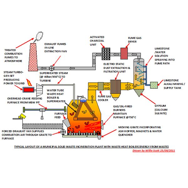 Waste incineration plants for disposal electrical power for Household incinerator design