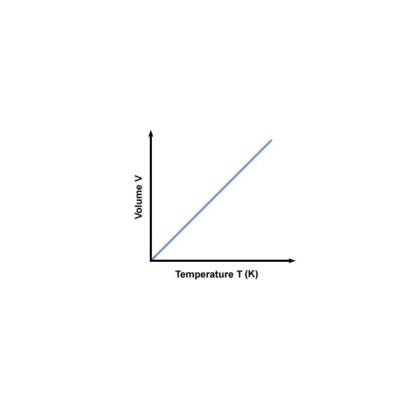 What Is Charles' Law Thermodynamics Laws. According To Charles' Law At Constant Pressure P Vt Graph. Worksheet. Charles Law Worksheet At Mspartners.co