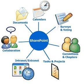 SharePoint Communication