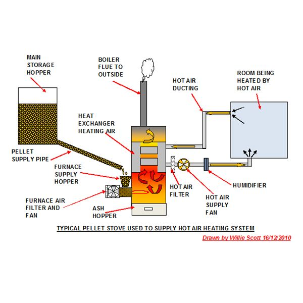how to clear an airlock in central heating system