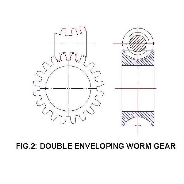 Worm Gear Double Enveloping