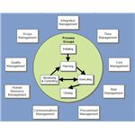 Project Management Knowledge Areas Wikimedia Commons