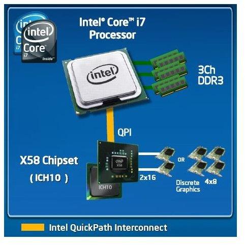 QPI for Desktops