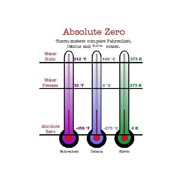 Compare Absolute Zero With Other Scales