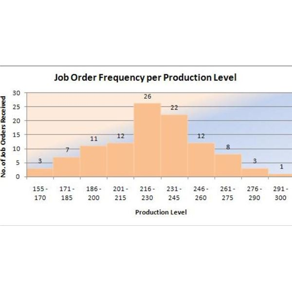 Histogram for Job Order Frequency for Production Level