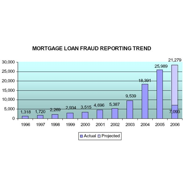 Mortgage loan fraud