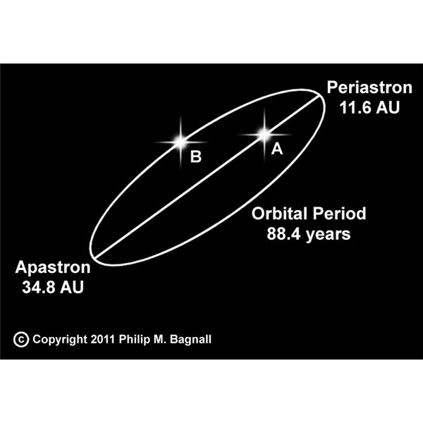 In a binary system the two stars are in orbit. The closest they approach one another is called periastron, that farthest point is apastron. In this example the stars come to within 11.6 Astronomical Units or 11.6 times the Earth-Sun distance, and separate by 34.8 AU.