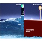 Generating Electricity From Sea Water, Set Up Diagram, Image
