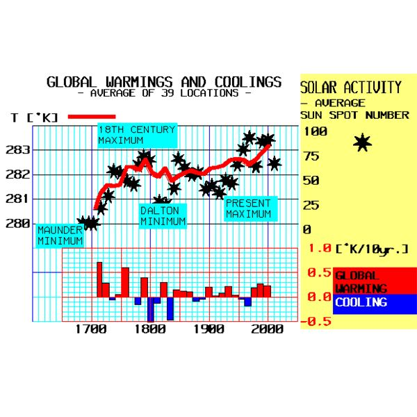 Global warmings and coolings 1700-2007