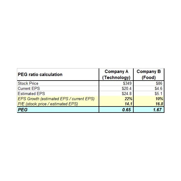 peg-calculation
