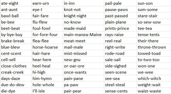 List of Homophones