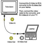Connect a Laptop to a TV