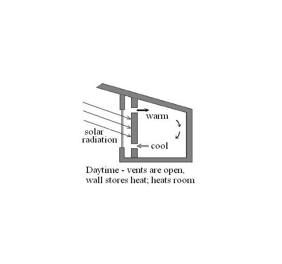Heat Storage (Trombe) Wall - Daytime