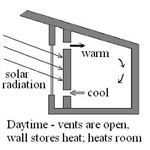 Heat Storage (Trombe) Wall - Daytime