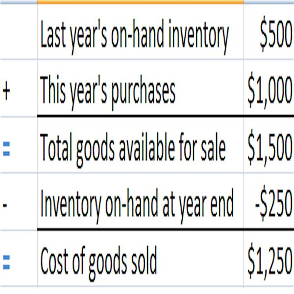 Example of periodic inventory calculation