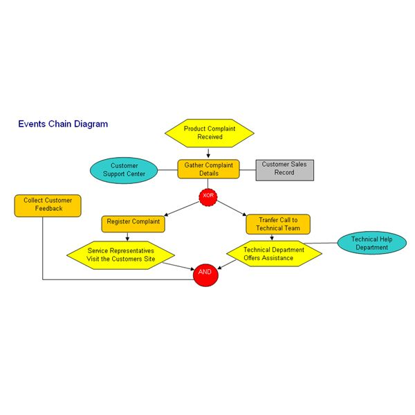 How to prepare an event chain diagram for Event critical path template