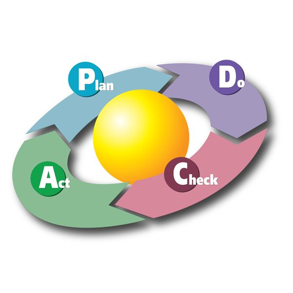 5 Major Uses of Plan-Do-Check-Act (PDCA)