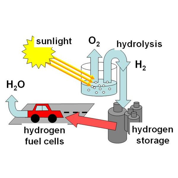 Hydrogen as an Alternative Fuel