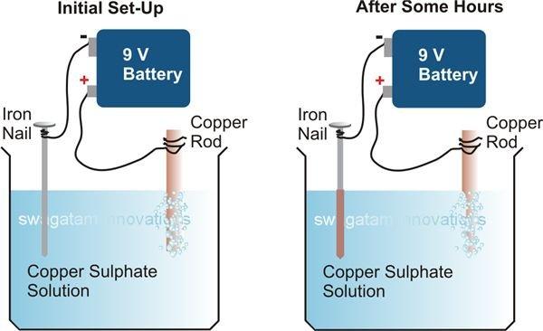Electroplating, an Experiment