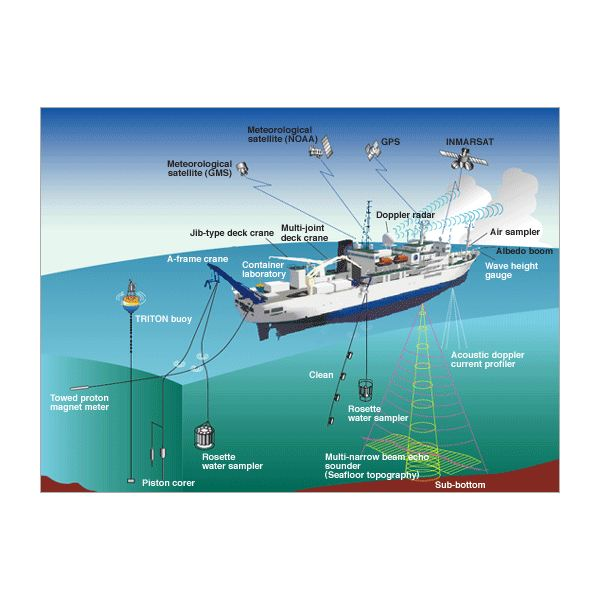 Hydrographic Survey And Different Types Of Ships Used As
