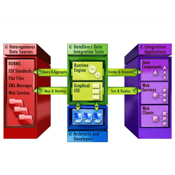 Data Integration Suite