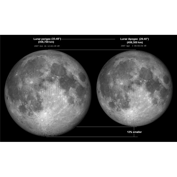 Moon Perigee and Apogee