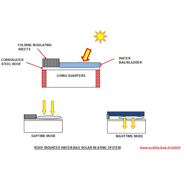 Typical Roofmounted Water Bag Solar Heating System