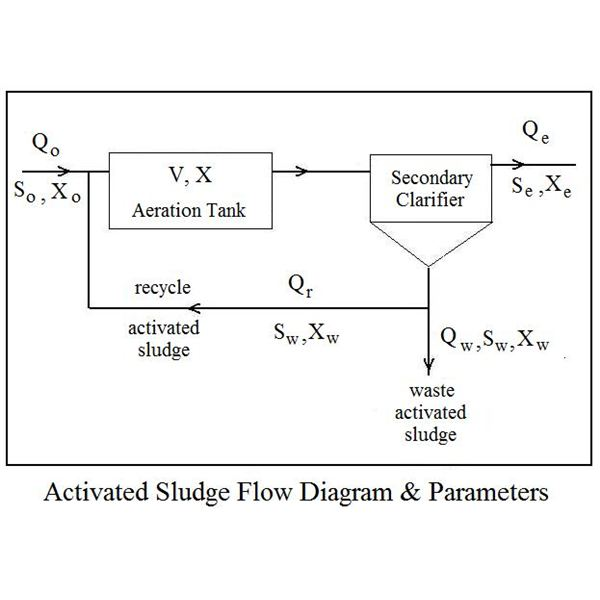 Activated Sludge Parameters